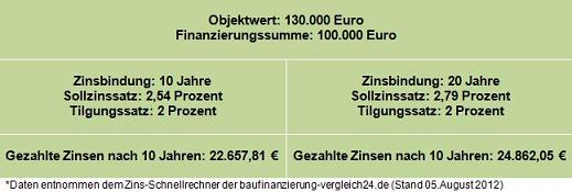 Zinsbindung_klein.jpg